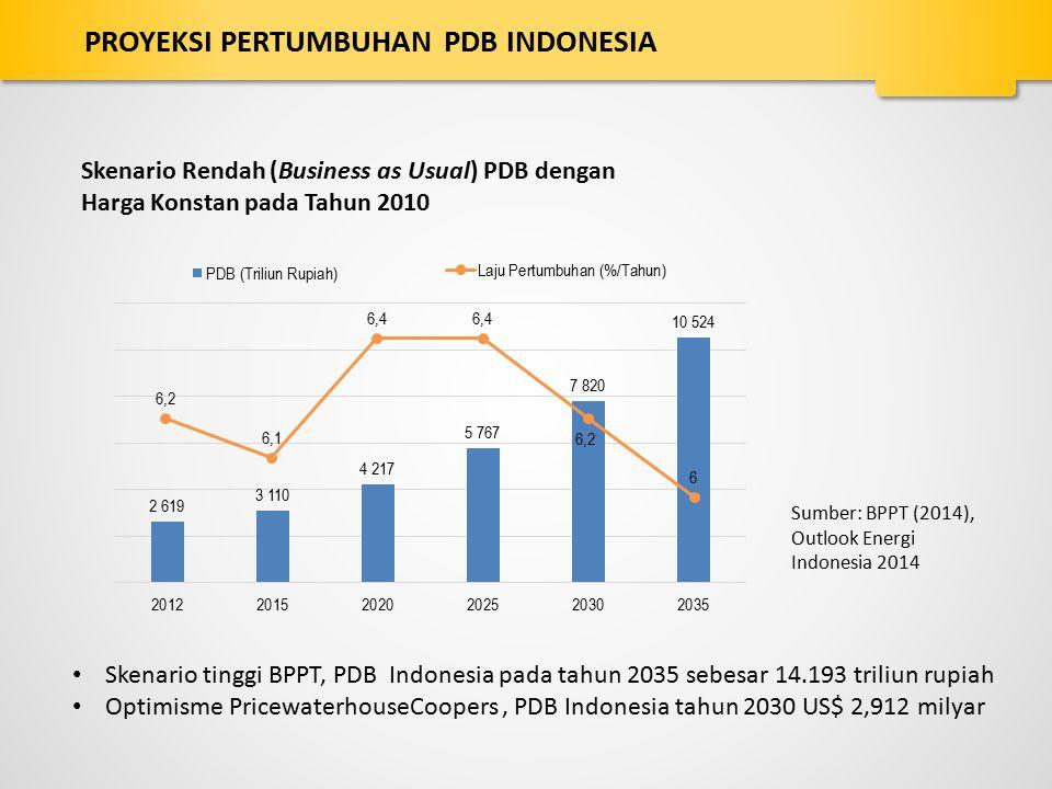 PROYEKSI PERTUMBUHAN PDB INDONESIA