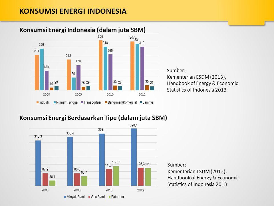 KONSUMSI ENERGI INDONESIA
