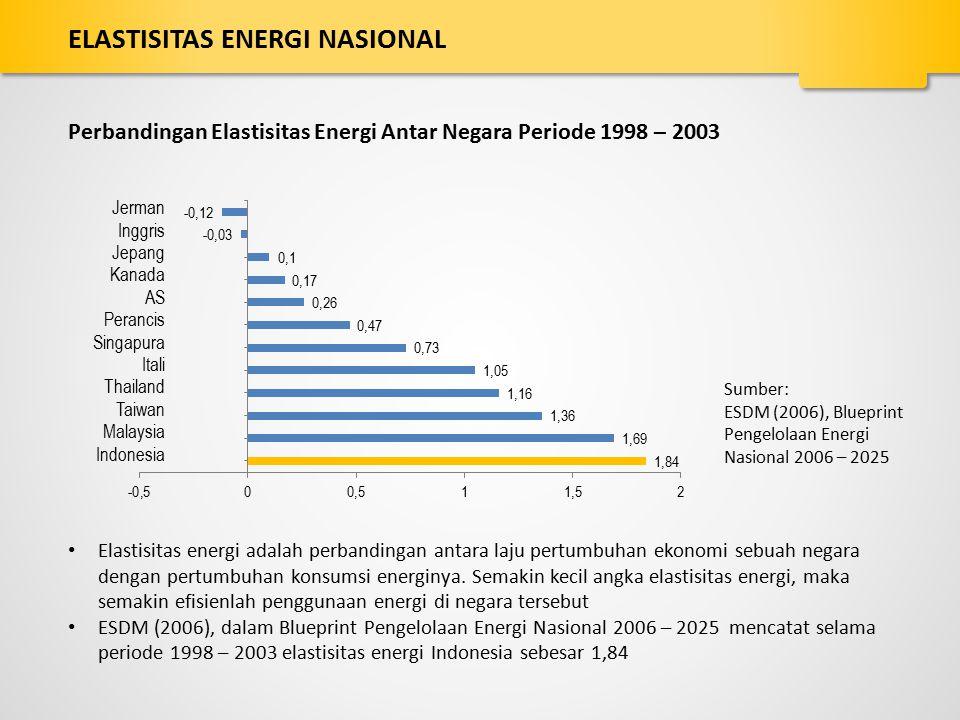 ELASTISITAS ENERGI NASIONAL