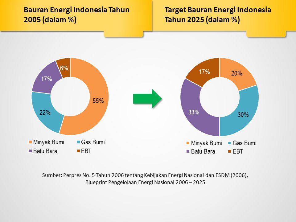 Bauran Energi Indonesia Tahun 2005 (dalam %)