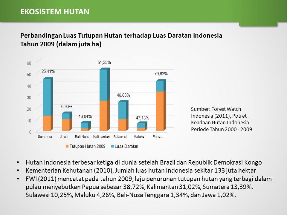 EKOSISTEM HUTAN Perbandingan Luas Tutupan Hutan terhadap Luas Daratan Indonesia Tahun 2009 (dalam juta ha)
