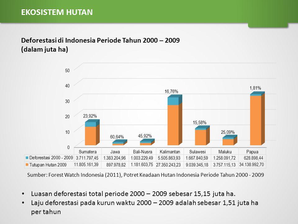 EKOSISTEM HUTAN Deforestasi di Indonesia Periode Tahun 2000 – 2009 (dalam juta ha) 3.711.797,45. 60,64%