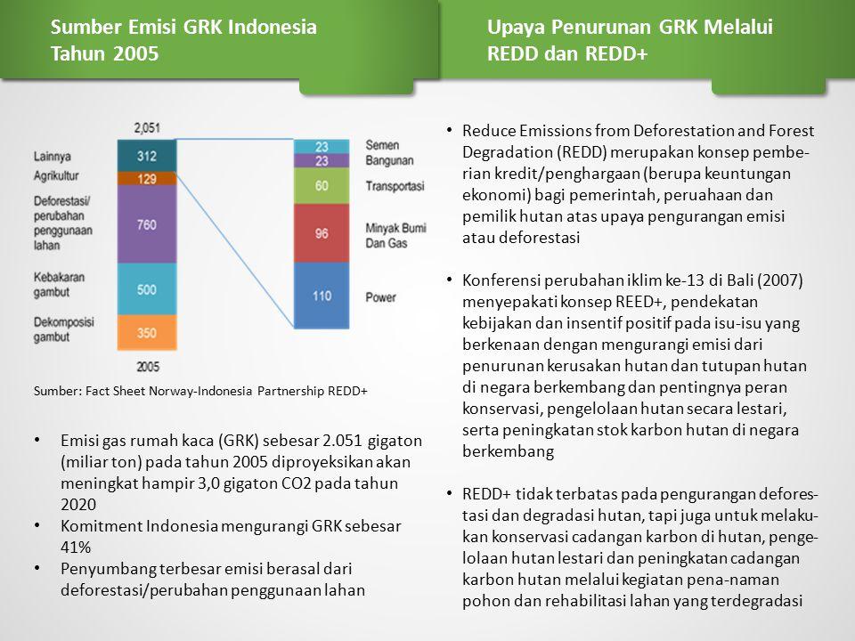 Sumber Emisi GRK Indonesia Tahun 2005
