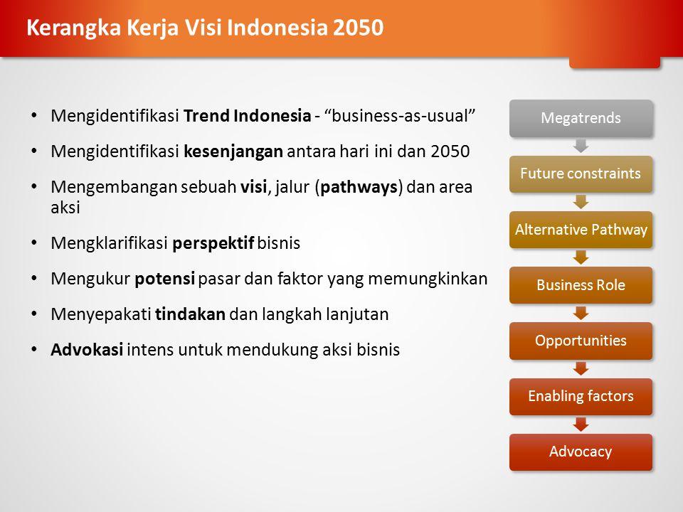 Kerangka Kerja Visi Indonesia 2050