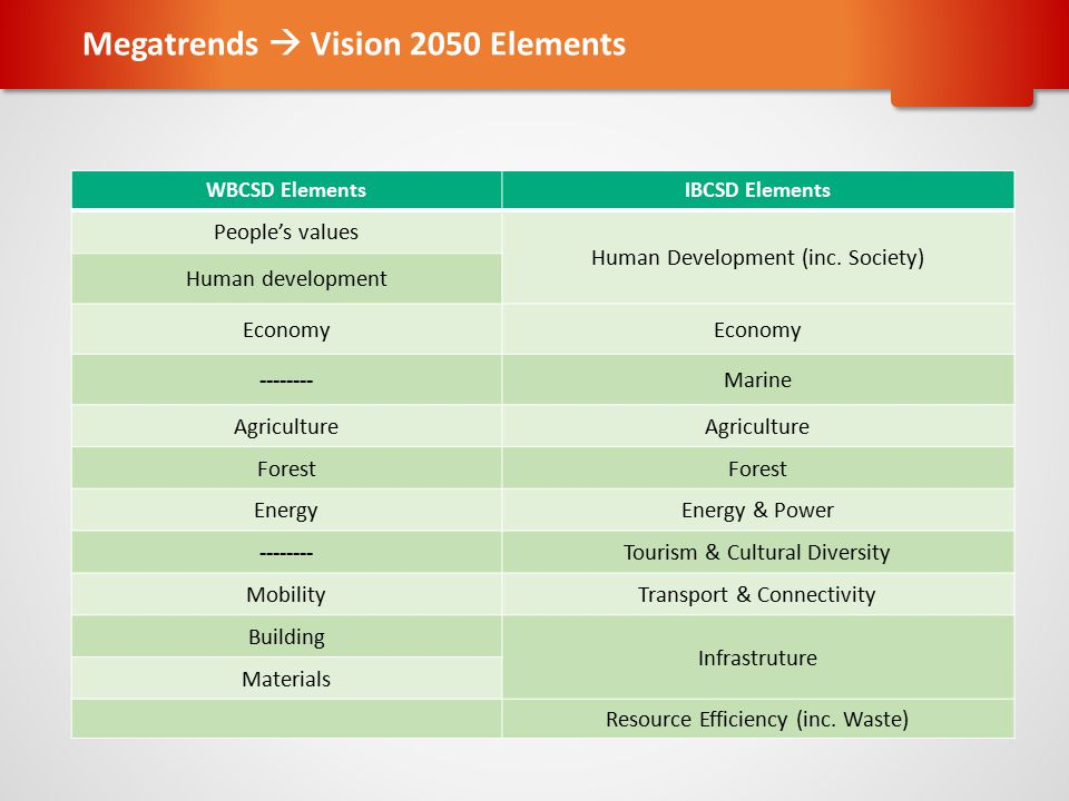 Megatrends  Vision 2050 Elements