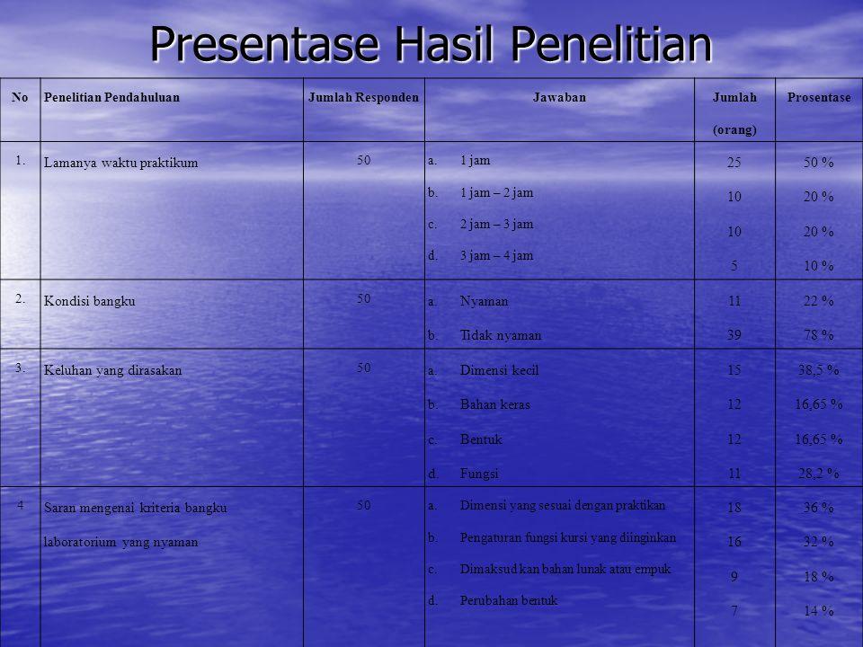 Presentase Hasil Penelitian