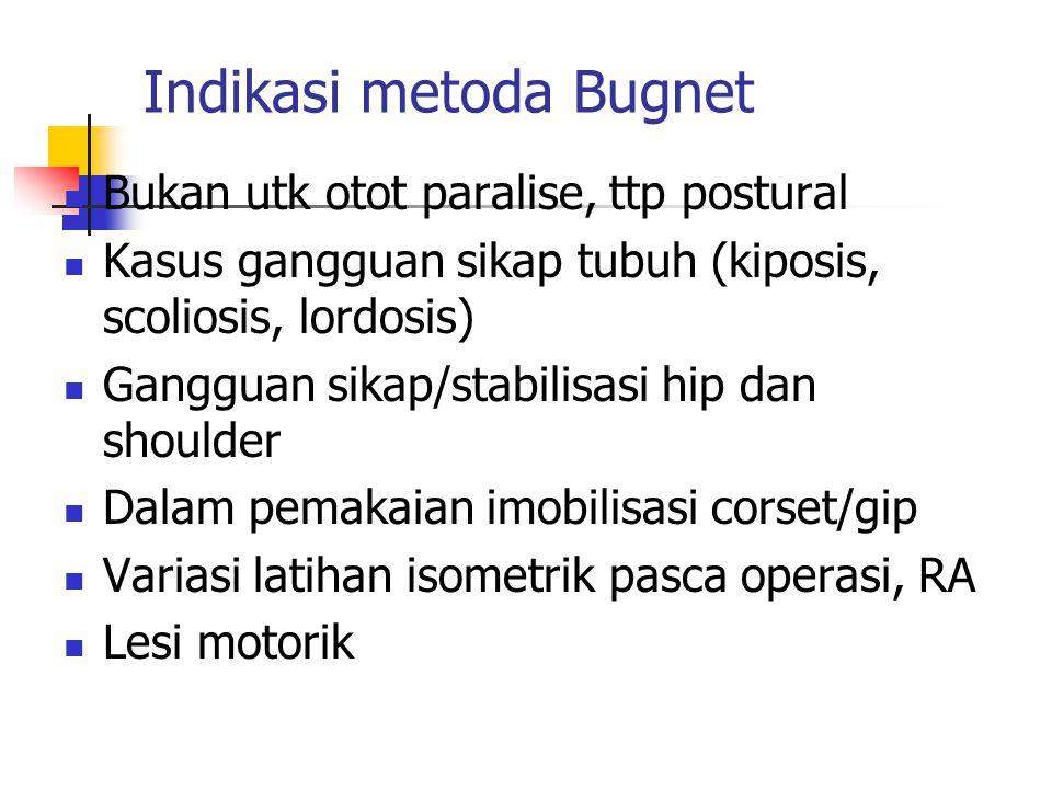 Indikasi metoda Bugnet