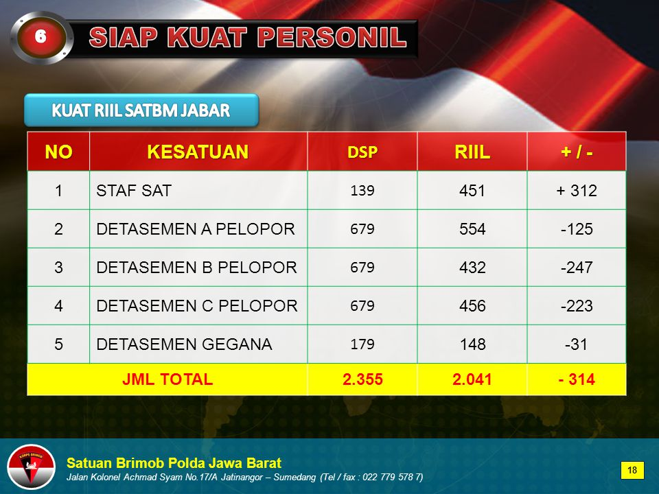 SIAP KUAT PERSONIL KUAT RIIL SATBM JABAR NO KESATUAN DSP RIIL + / - 6