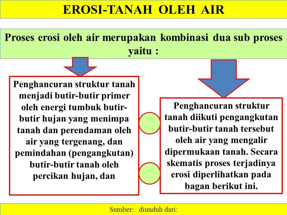 Proses erosi oleh air merupakan kombinasi dua sub proses yaitu :