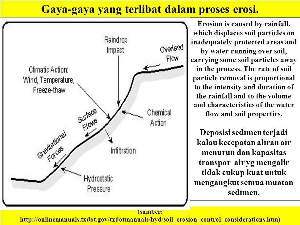 Gaya-gaya yang terlibat dalam proses erosi.