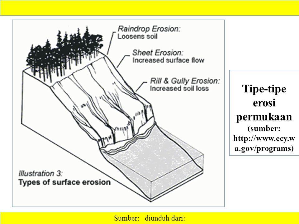 Tipe-tipe erosi permukaan (sumber: http://www.ecy.wa.gov/programs)