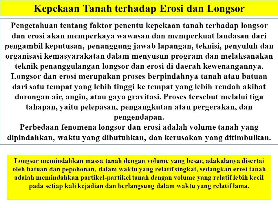 Kepekaan Tanah terhadap Erosi dan Longsor