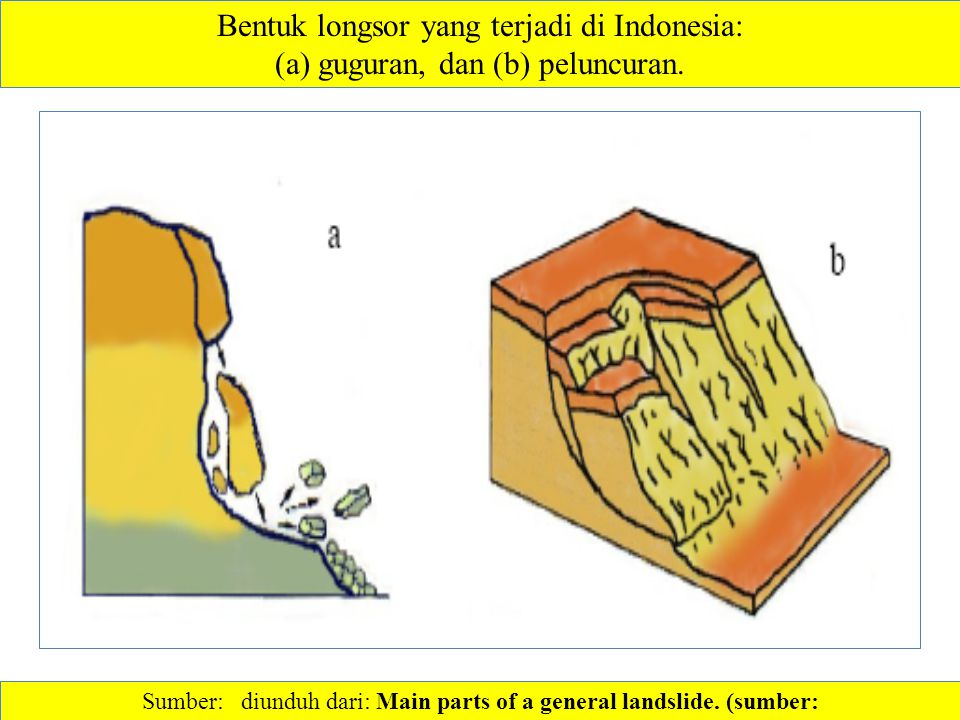Bentuk longsor yang terjadi di Indonesia: