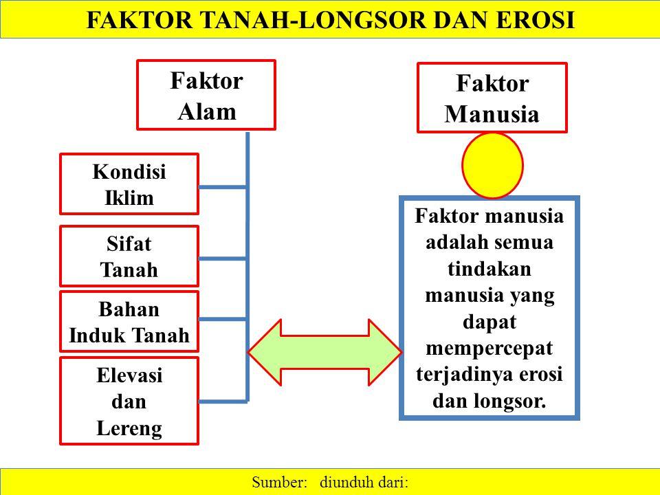 FAKTOR TANAH-LONGSOR DAN EROSI