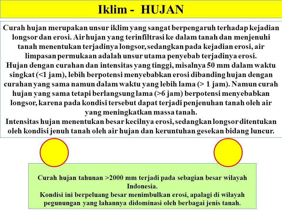 Iklim - HUJAN