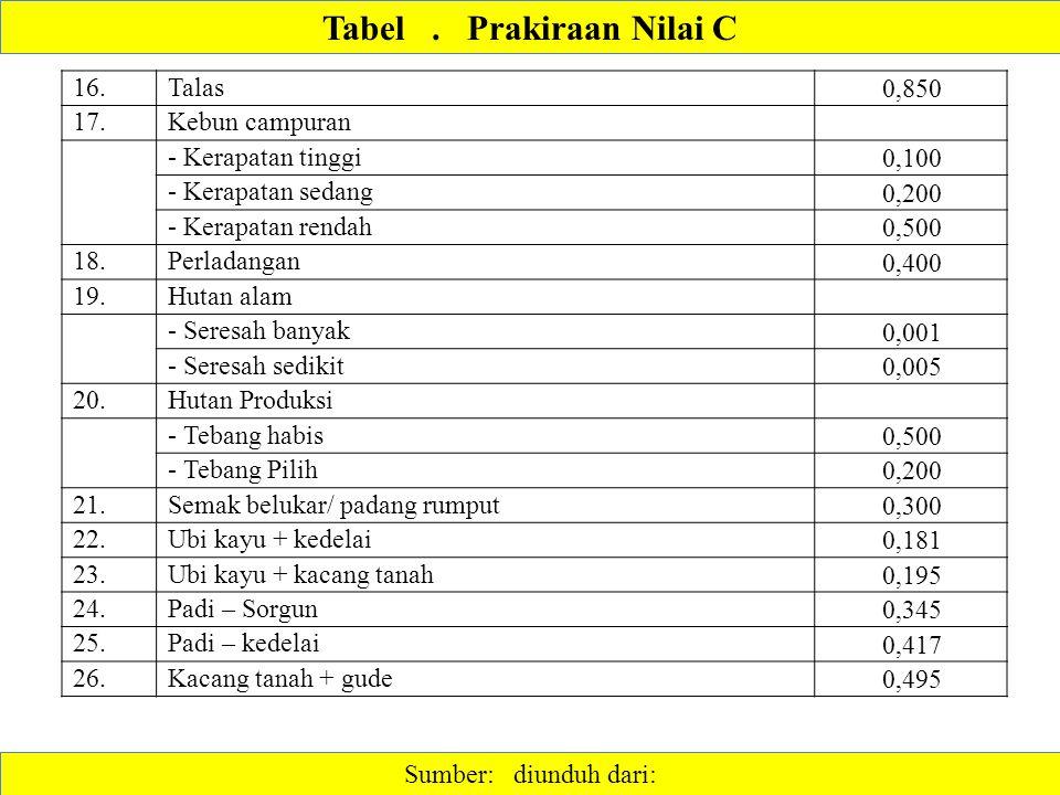 Tabel . Prakiraan Nilai C