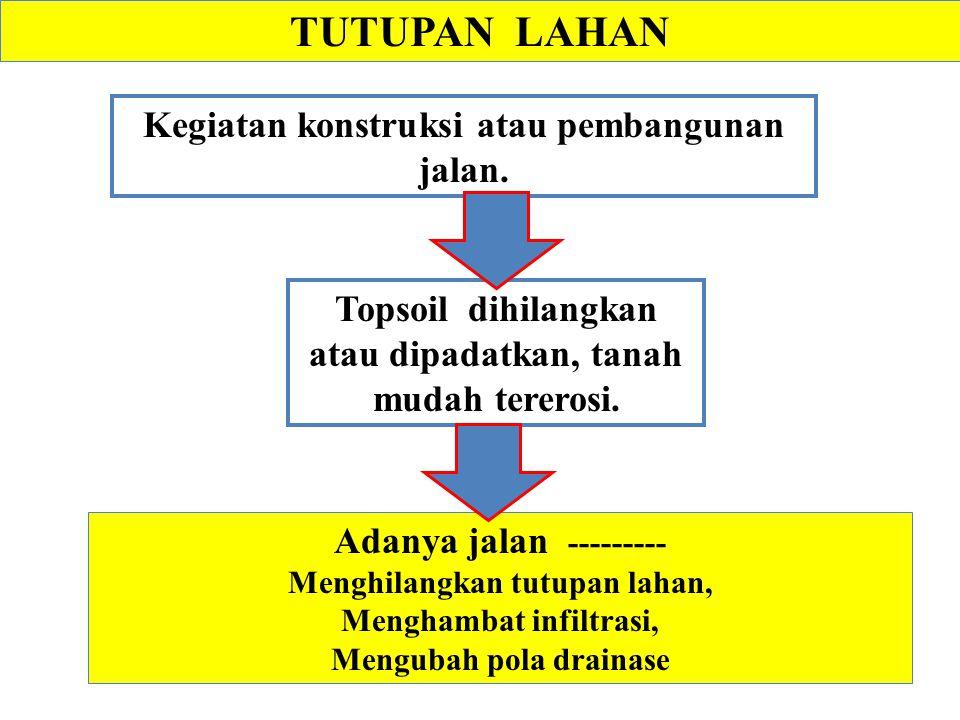 TUTUPAN LAHAN Kegiatan konstruksi atau pembangunan jalan.