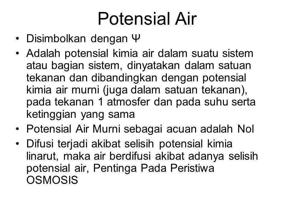 Potensial Air Disimbolkan dengan Ψ