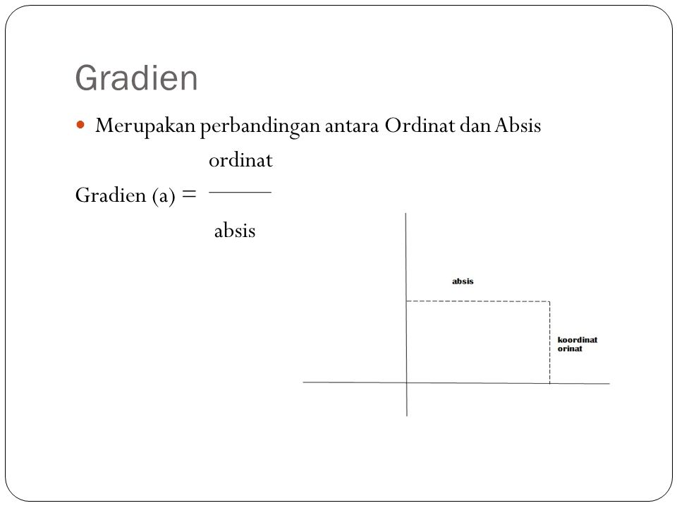 Gradien Merupakan perbandingan antara Ordinat dan Absis ordinat