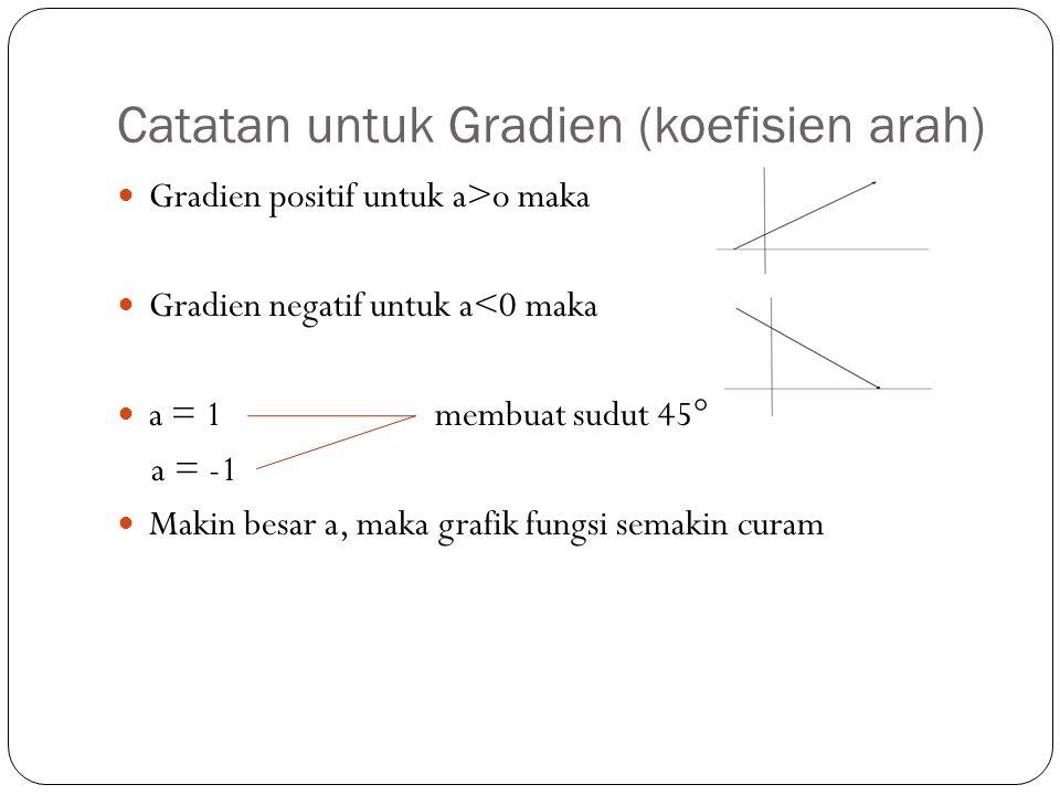 Catatan untuk Gradien (koefisien arah)
