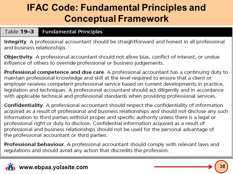 IFAC Code: Fundamental Principles and Conceptual Framework
