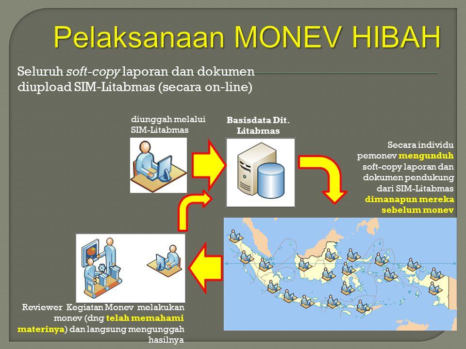 Pelaksanaan MONEV HIBAH