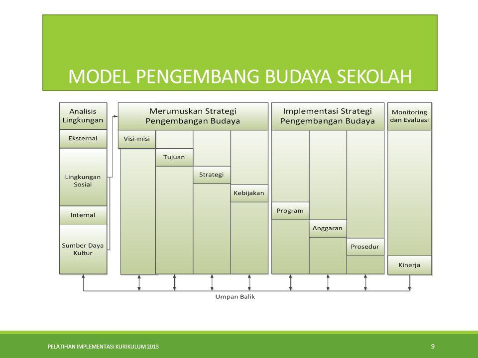 MODEL PENGEMBANG BUDAYA SEKOLAH