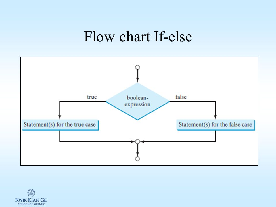 Flow chart If-else
