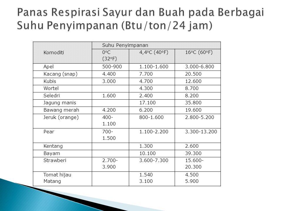 Panas Respirasi Sayur dan Buah pada Berbagai Suhu Penyimpanan (Btu/ton/24 jam)