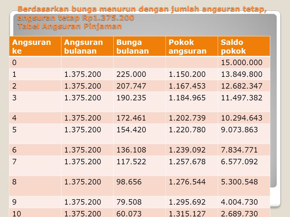 Berdasarkan bunga menurun dengan jumlah angsuran tetap, angsuran tetap Rp1.375.200 Tabel Angsuran Pinjaman