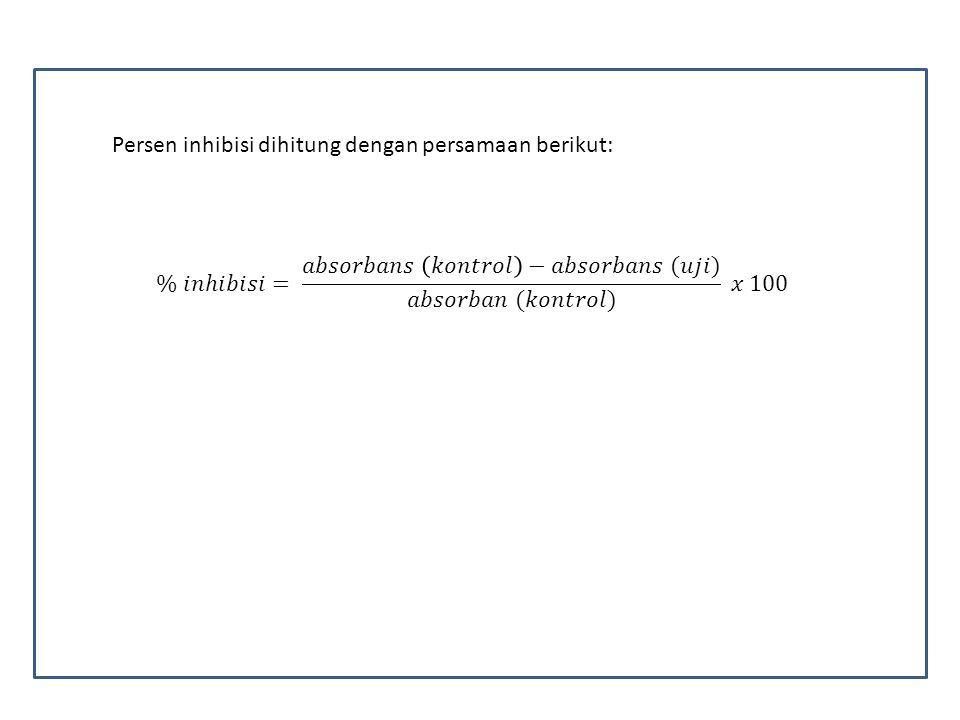 Persen inhibisi dihitung dengan persamaan berikut: