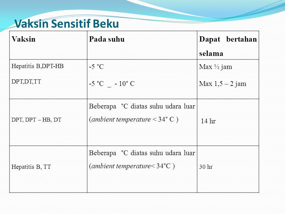 Vaksin Sensitif Beku Vaksin Pada suhu Dapat bertahan selama -5 °C