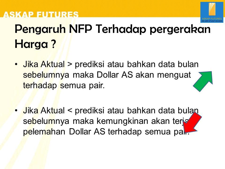 Pengaruh NFP Terhadap pergerakan Harga