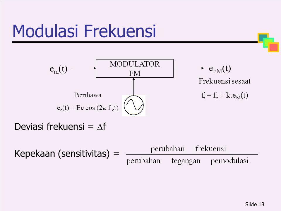 Modulasi Frekuensi em(t) eFM(t) Deviasi frekuensi = f