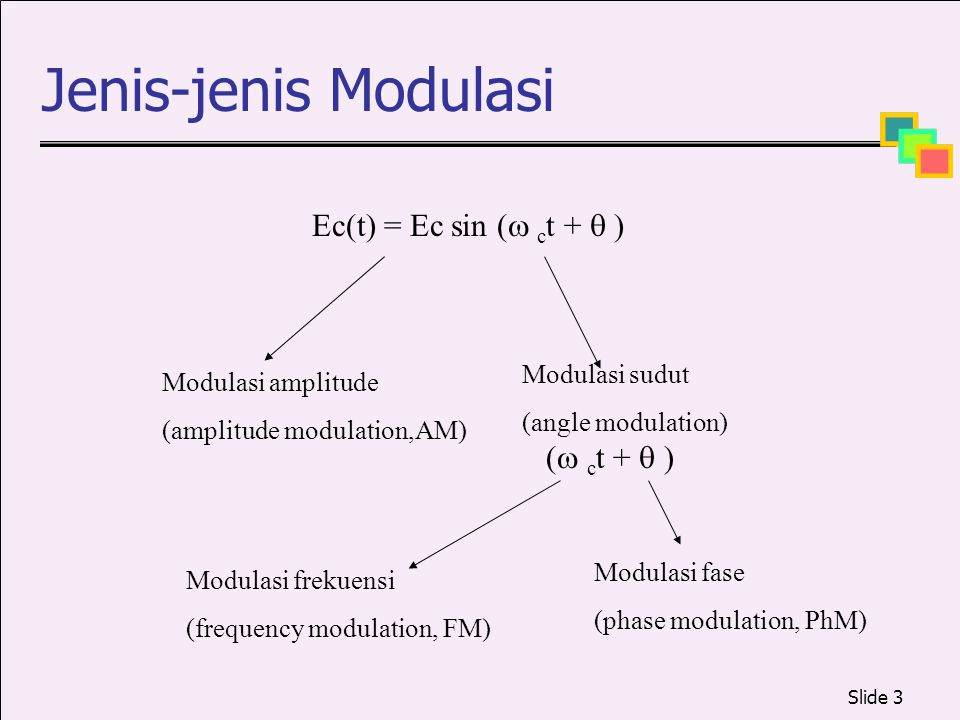 Jenis-jenis Modulasi Ec(t) = Ec sin ( ct +  ) ( ct +  )