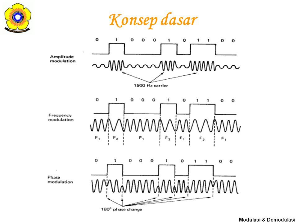Konsep dasar Modulasi & Demodulasi