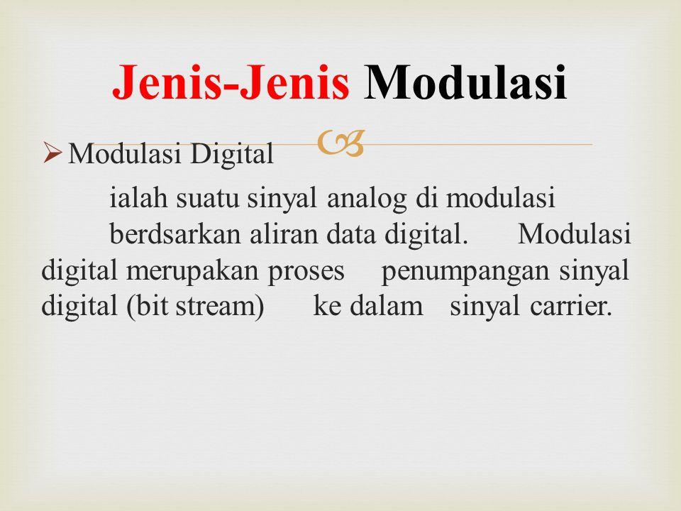 Jenis-Jenis Modulasi Modulasi Digital