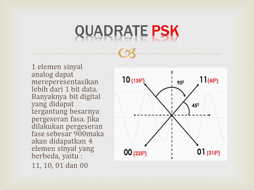 Quadrate PSK