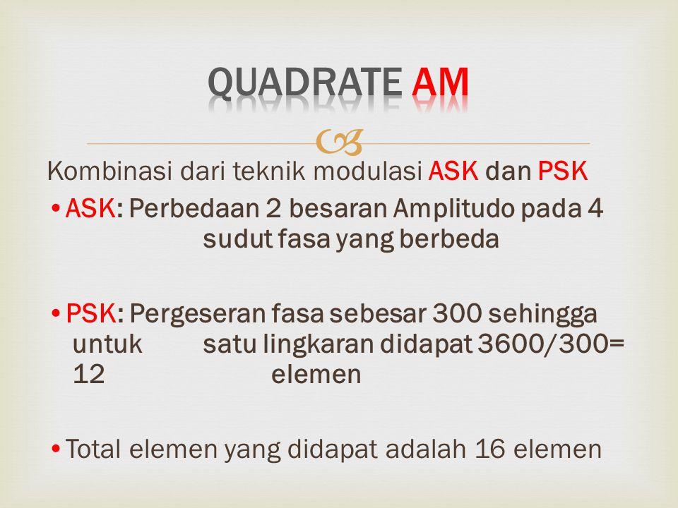 Quadrate AM Kombinasi dari teknik modulasi ASK dan PSK
