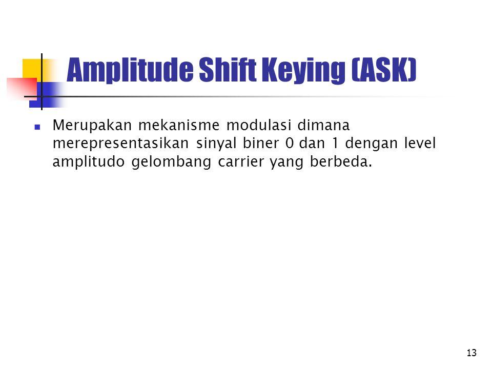 Amplitude Shift Keying (ASK)