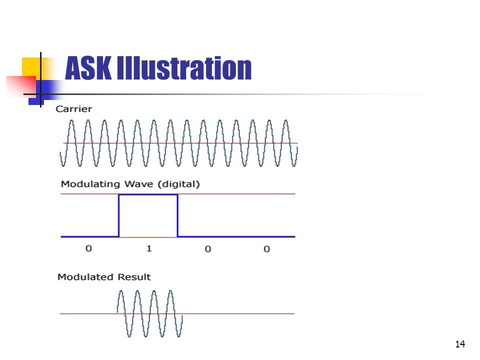 ASK Illustration
