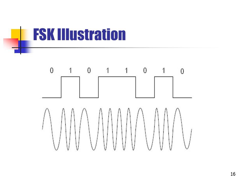 FSK Illustration