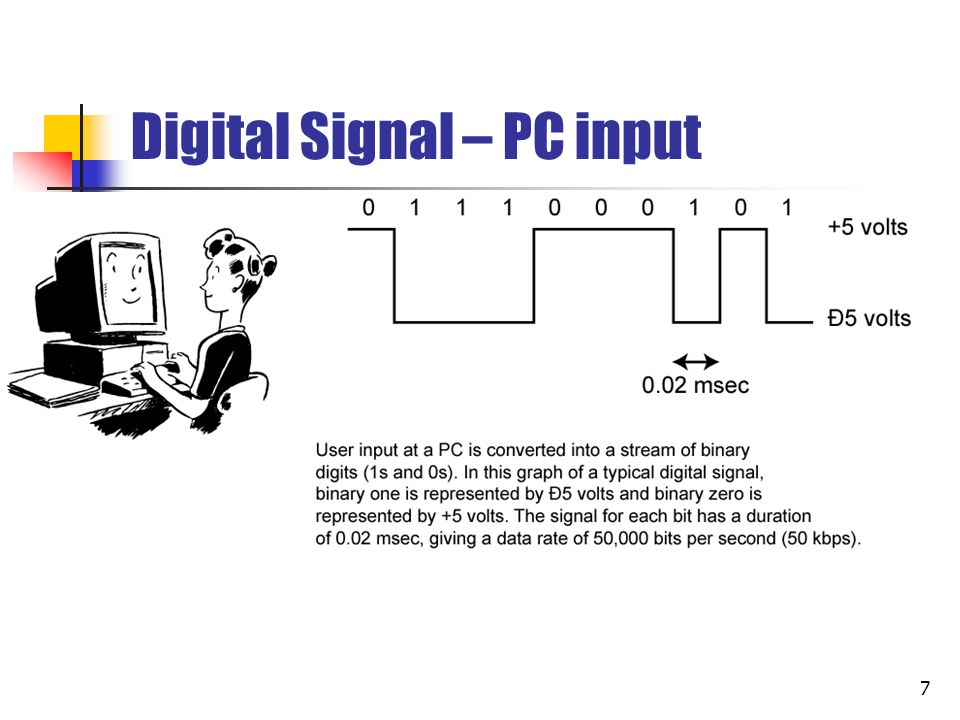 Digital Signal – PC input