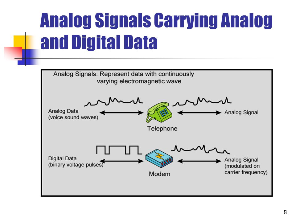 Analog Signals Carrying Analog and Digital Data