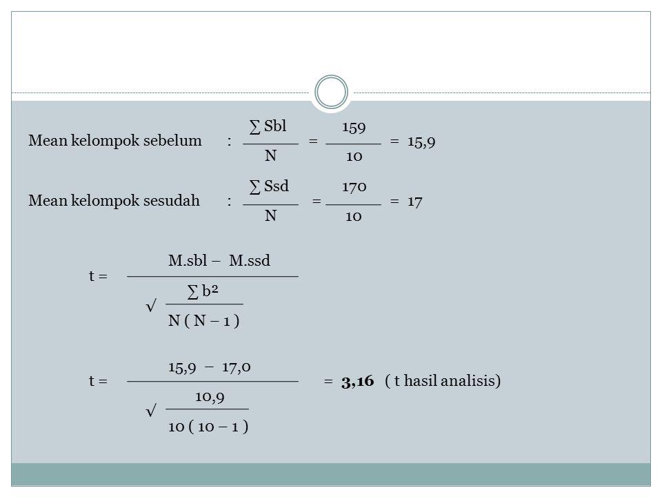 ∑ Sbl 159 Mean kelompok sebelum : = = 15,9 N 10 ∑ Ssd 170 Mean kelompok sesudah : = = 17 N 10 M.sbl – M.ssd t = ∑ b² √ N ( N – 1 ) 15,9 – 17,0 t = = 3,16 ( t hasil analisis) 10,9 10 ( 10 – 1 )