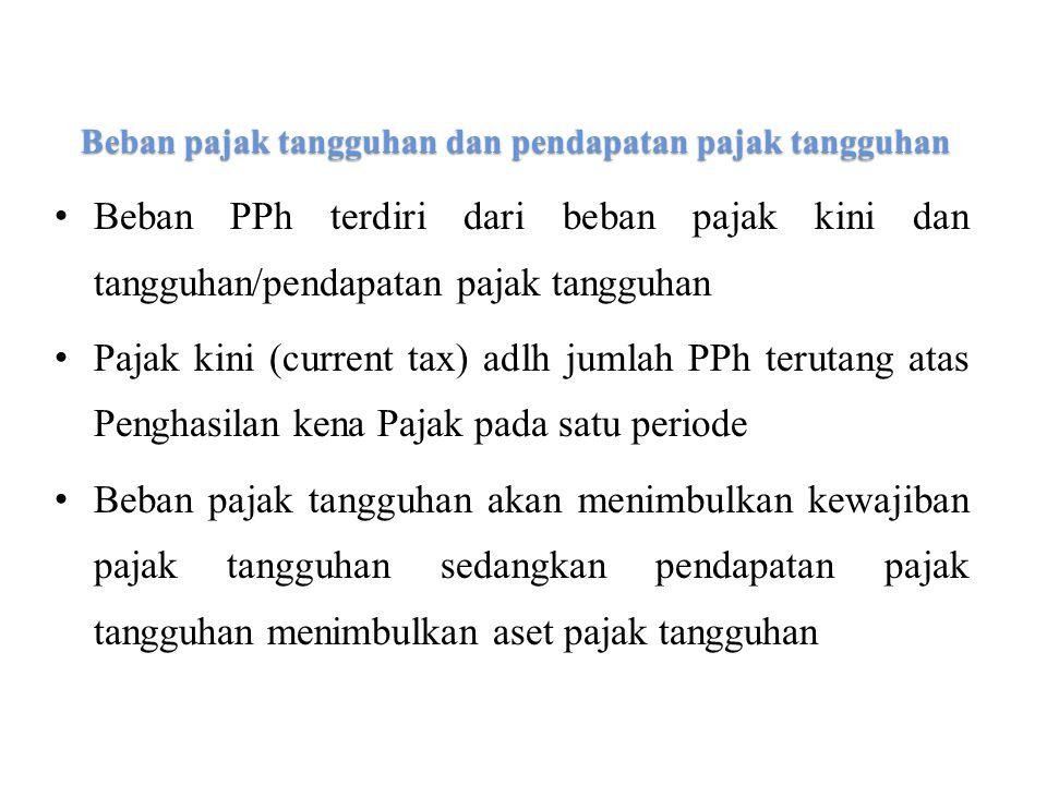 Beban pajak tangguhan dan pendapatan pajak tangguhan