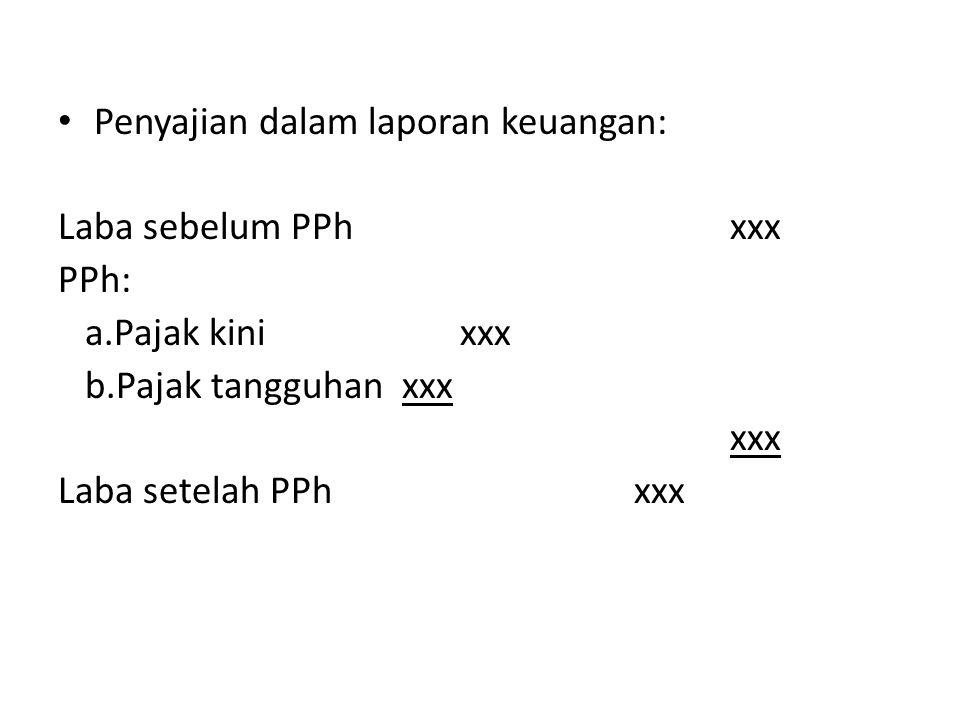 Penyajian dalam laporan keuangan: