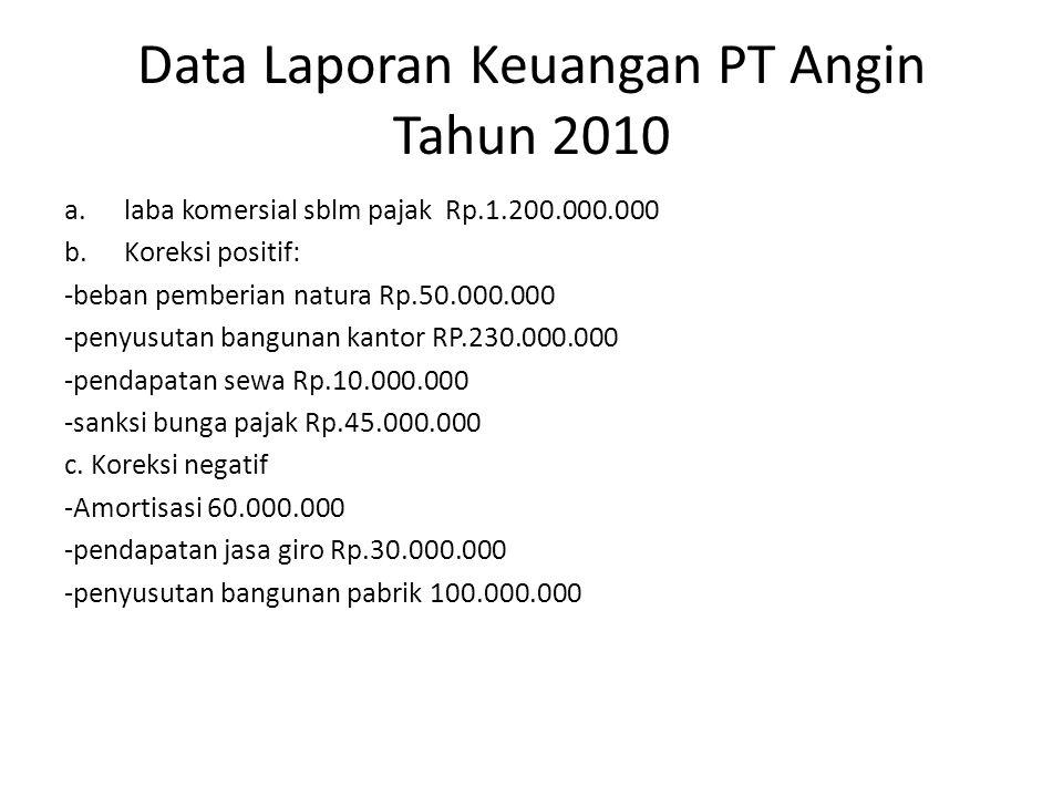 Data Laporan Keuangan PT Angin Tahun 2010