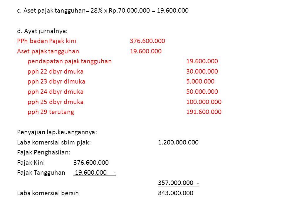 c. Aset pajak tangguhan= 28% x Rp. 70. 000. 000 = 19. 600. 000 d