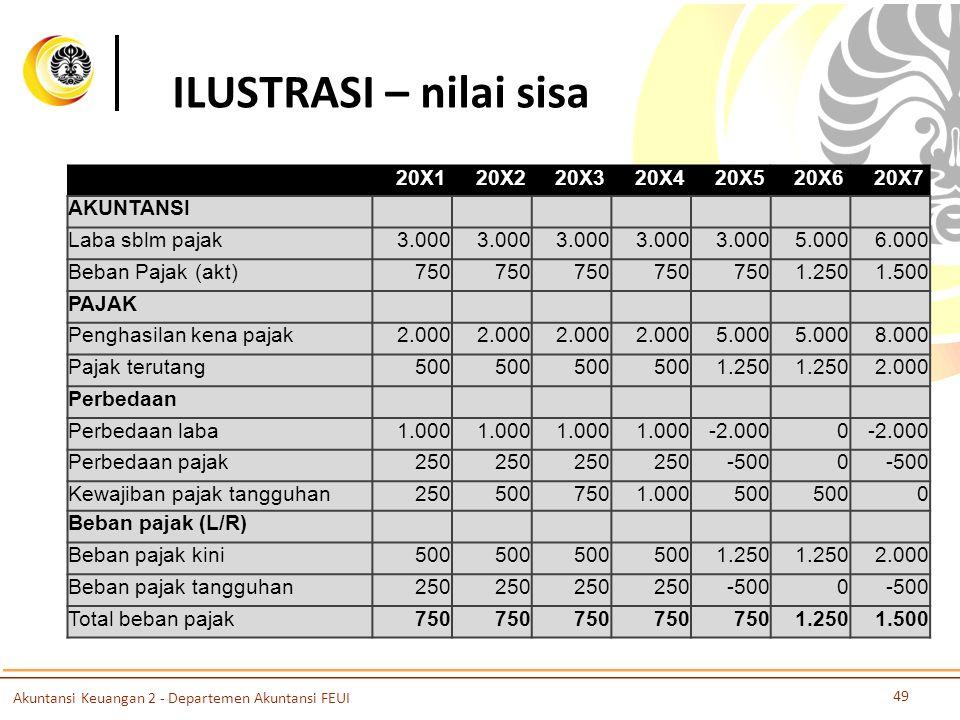 ILUSTRASI – nilai sisa 20X1 20X2 20X3 20X4 20X5 20X6 20X7 AKUNTANSI